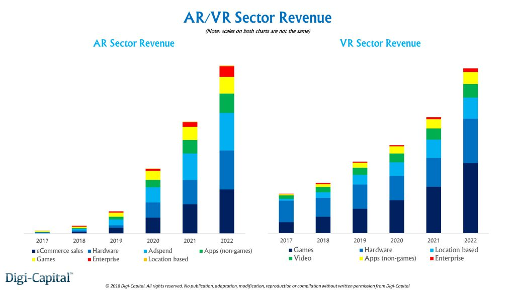 AR /VR Revenue Prediction for You: Brought To You By Digi-Capital