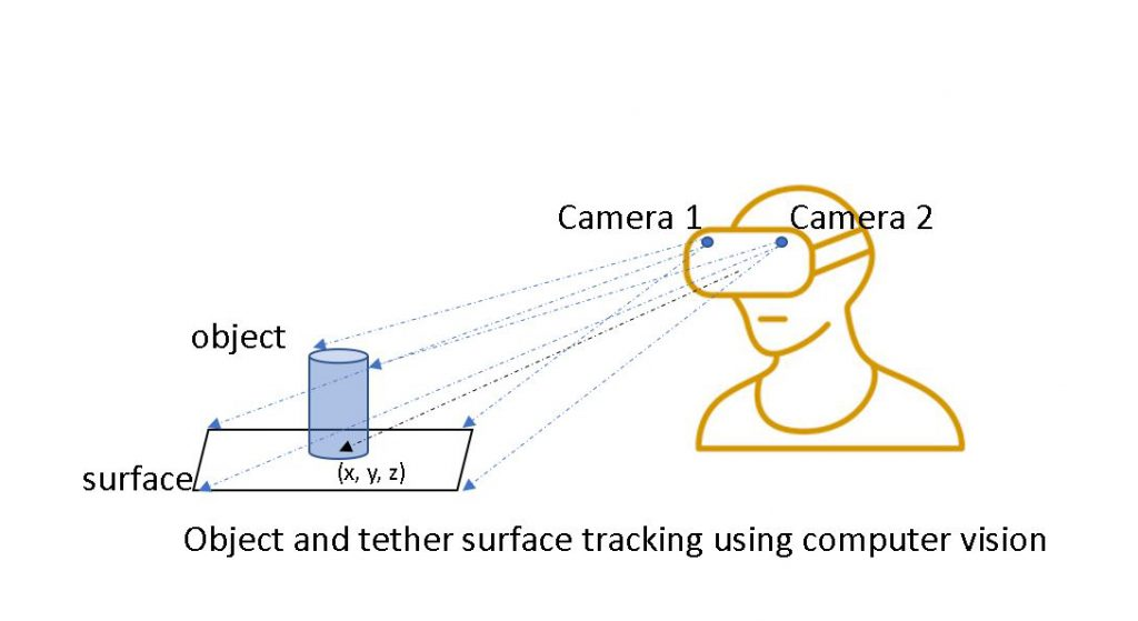 object tether